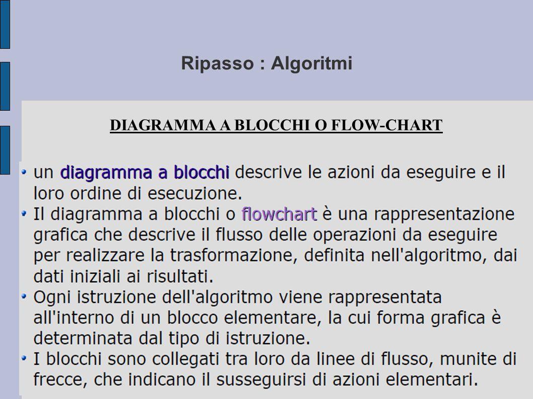 DIAGRAMMA A BLOCCHI O FLOW-CHART
