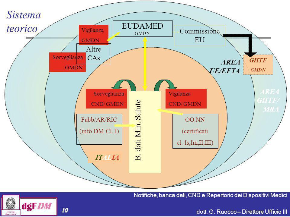 Sistema teorico EUDAMED B. dati Min. Salute Commissione EU Altre CAs