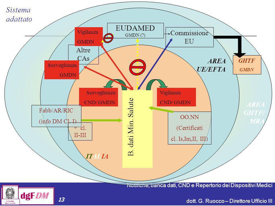 Sistema adattato EUDAMED B. dati Min. Salute Commissione EU Altre CAs