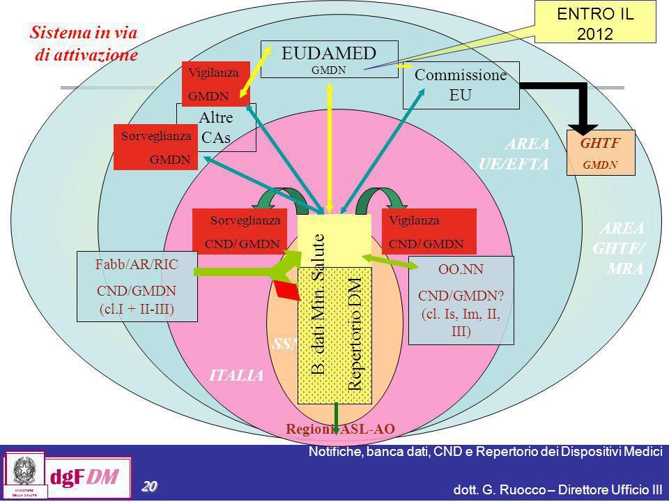 Sistema in via di attivazione EUDAMED B. dati Min. Salute
