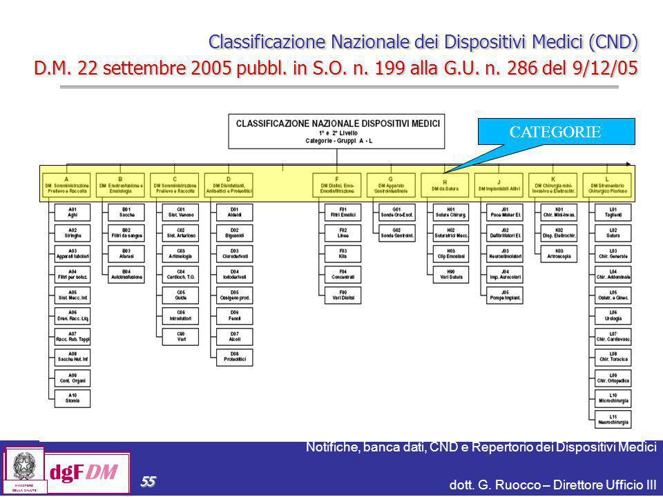 Classificazione Nazionale dei Dispositivi Medici (CND) D. M