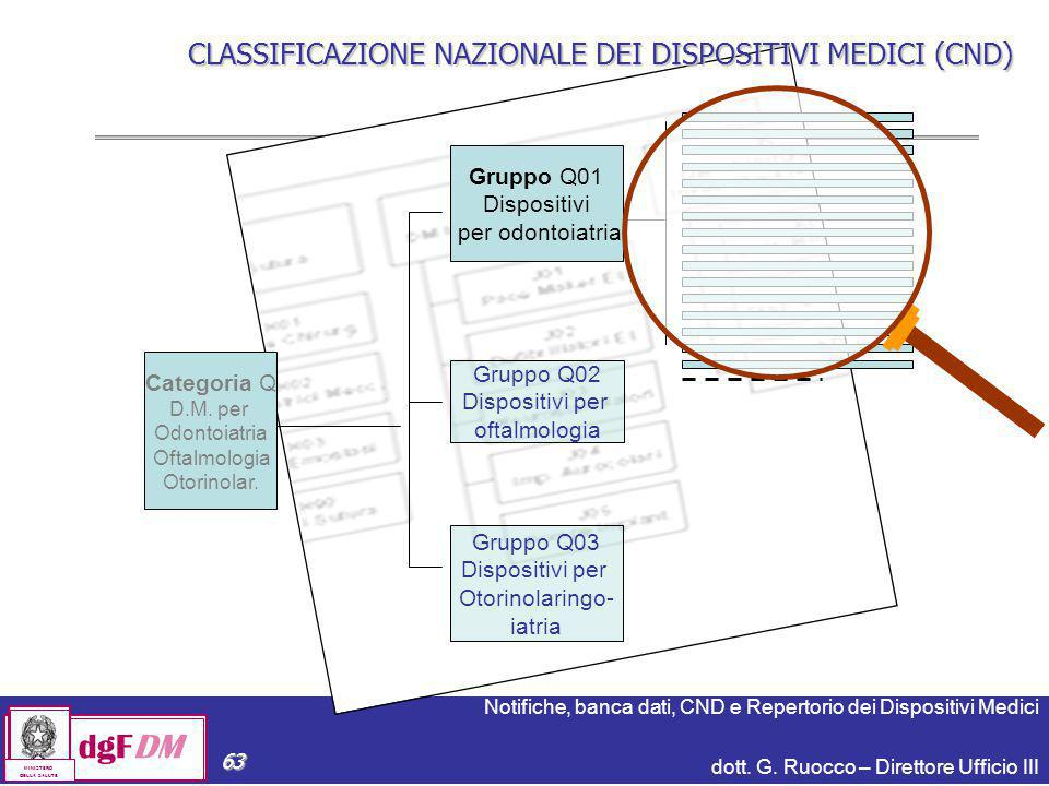 dgFDM CLASSIFICAZIONE NAZIONALE DEI DISPOSITIVI MEDICI (CND)