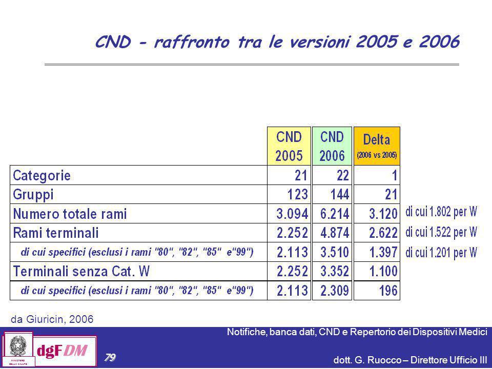 CND - raffronto tra le versioni 2005 e 2006