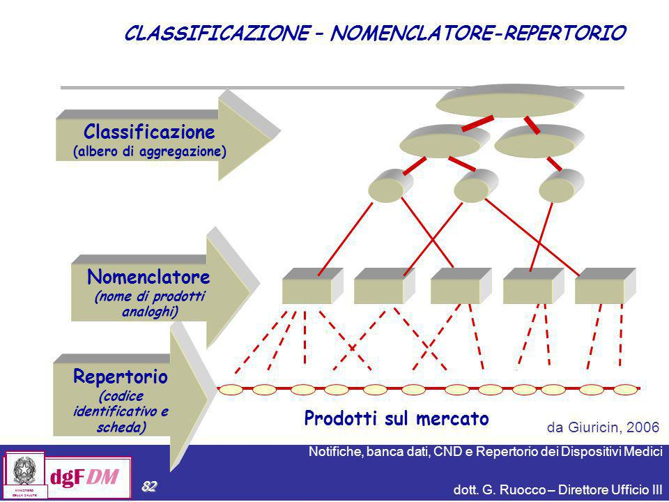 CLASSIFICAZIONE – NOMENCLATORE-REPERTORIO