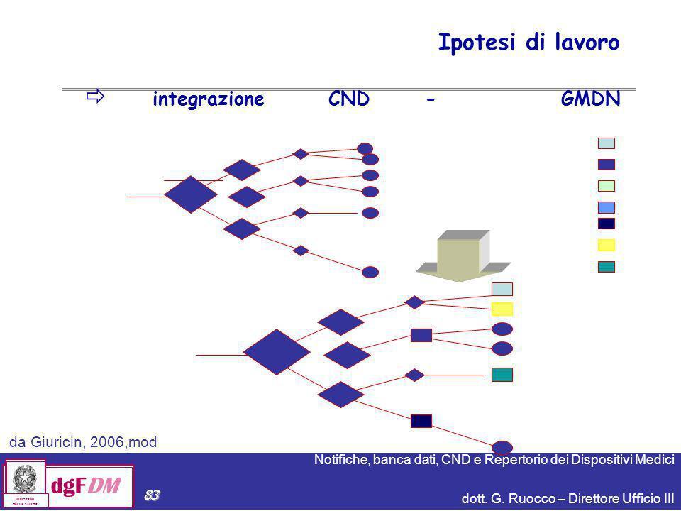Ipotesi di lavoro integrazione CND - GMDN da Giuricin, 2006,mod