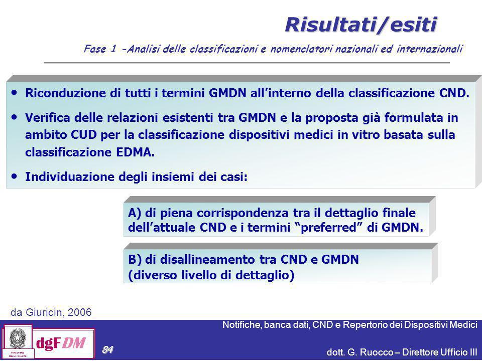 Risultati/esiti Fase 1 -Analisi delle classificazioni e nomenclatori nazionali ed internazionali.
