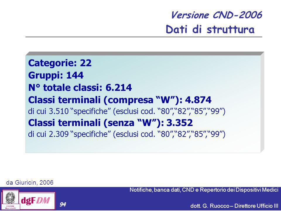 Dati di struttura Versione CND-2006 Categorie: 22 Gruppi: 144