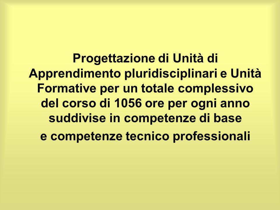 Progettazione di Unità di Apprendimento pluridisciplinari e Unità Formative per un totale complessivo del corso di 1056 ore per ogni anno suddivise in competenze di base e competenze tecnico professionali