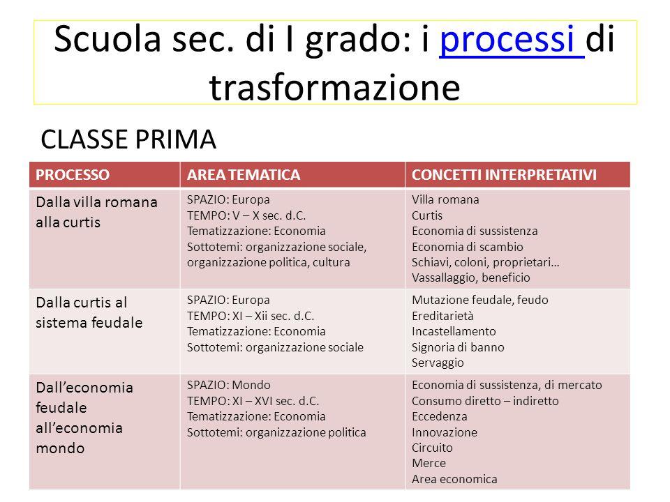 Scuola sec. di I grado: i processi di trasformazione