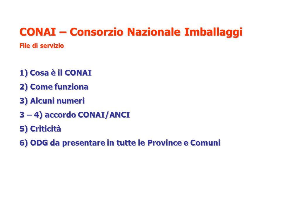 CONAI – Consorzio Nazionale Imballaggi