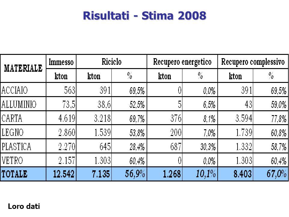Risultati - Stima 2008 Loro dati