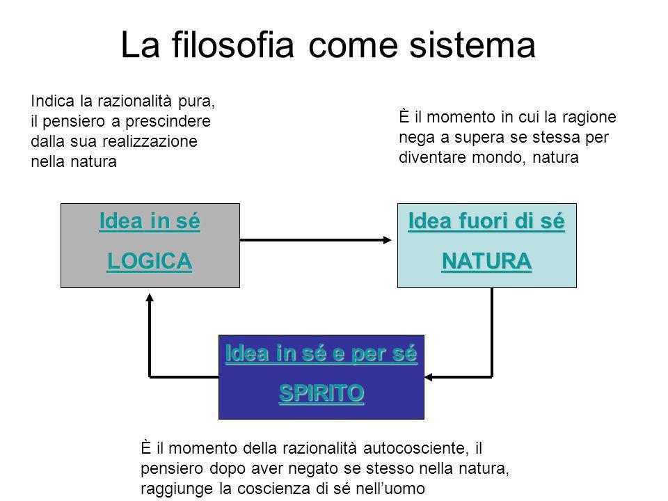 La filosofia come sistema