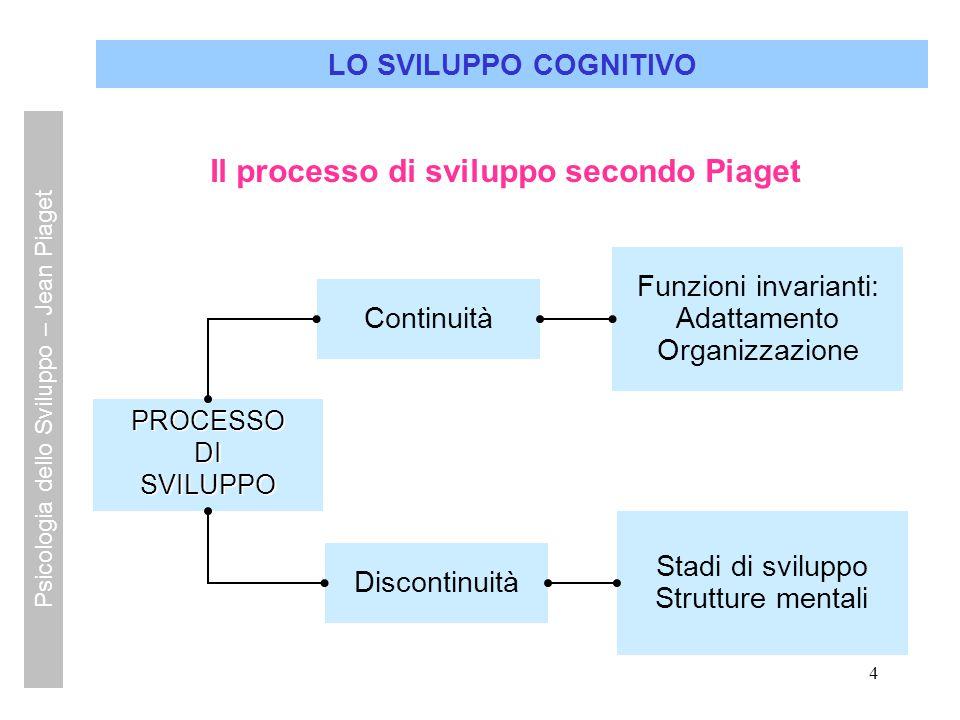 Il processo di sviluppo secondo Piaget