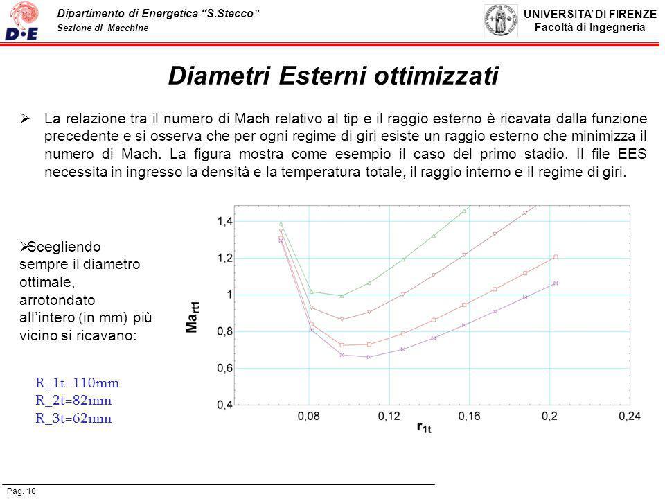 Diametri Esterni ottimizzati
