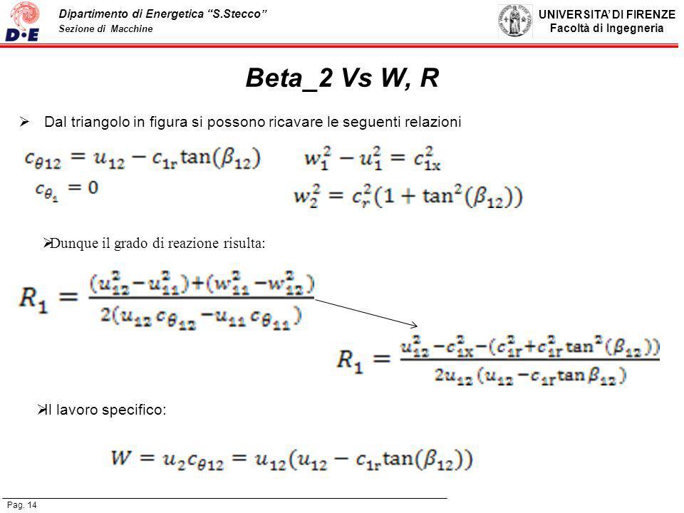 Beta_2 Vs W, R Dal triangolo in figura si possono ricavare le seguenti relazioni. Dunque il grado di reazione risulta: