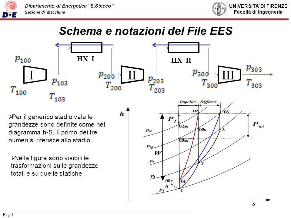 Schema e notazioni del File EES