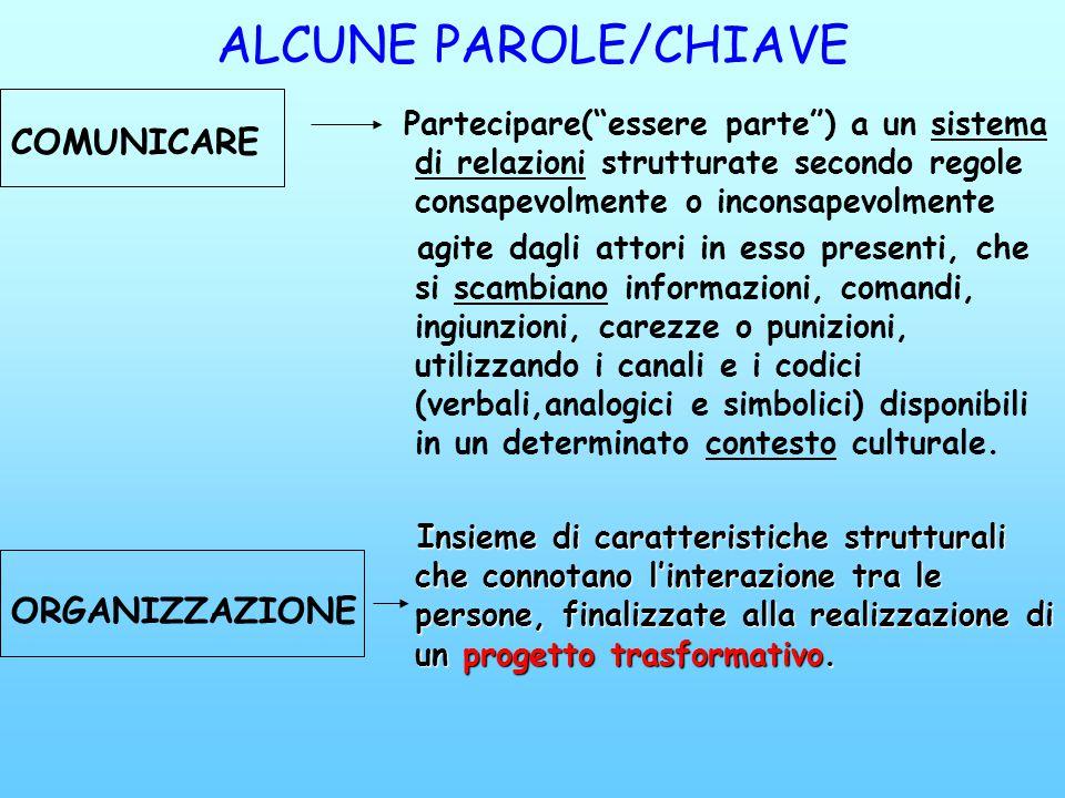 ALCUNE PAROLE/CHIAVE COMUNICARE ORGANIZZAZIONE