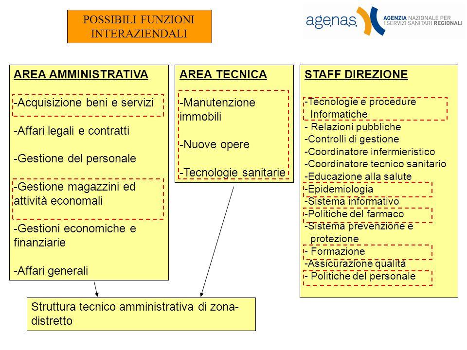 Acquisizione beni e servizi Affari legali e contratti