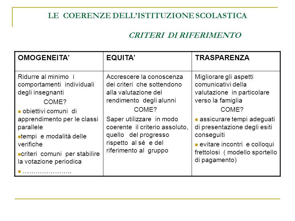LE COERENZE DELL'ISTITUZIONE SCOLASTICA CRITERI DI RIFERIMENTO