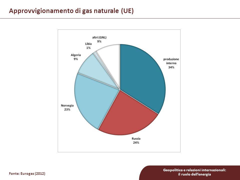 Approvvigionamento di gas naturale (UE)