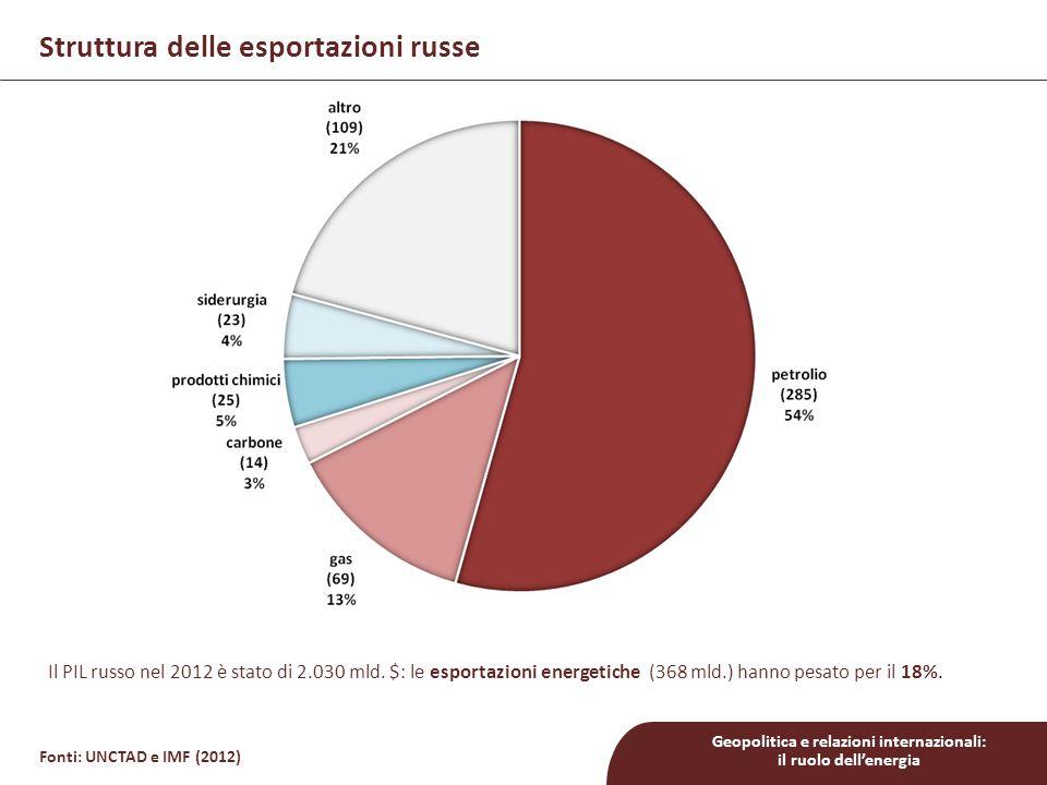 Struttura delle esportazioni russe