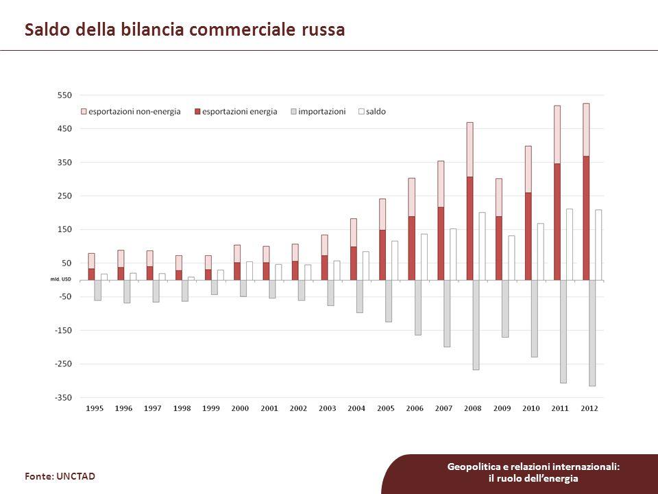 Saldo della bilancia commerciale russa