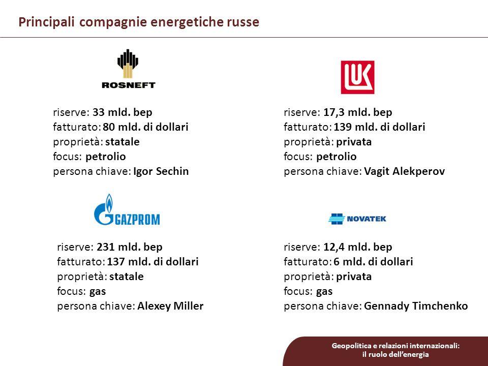 Principali compagnie energetiche russe