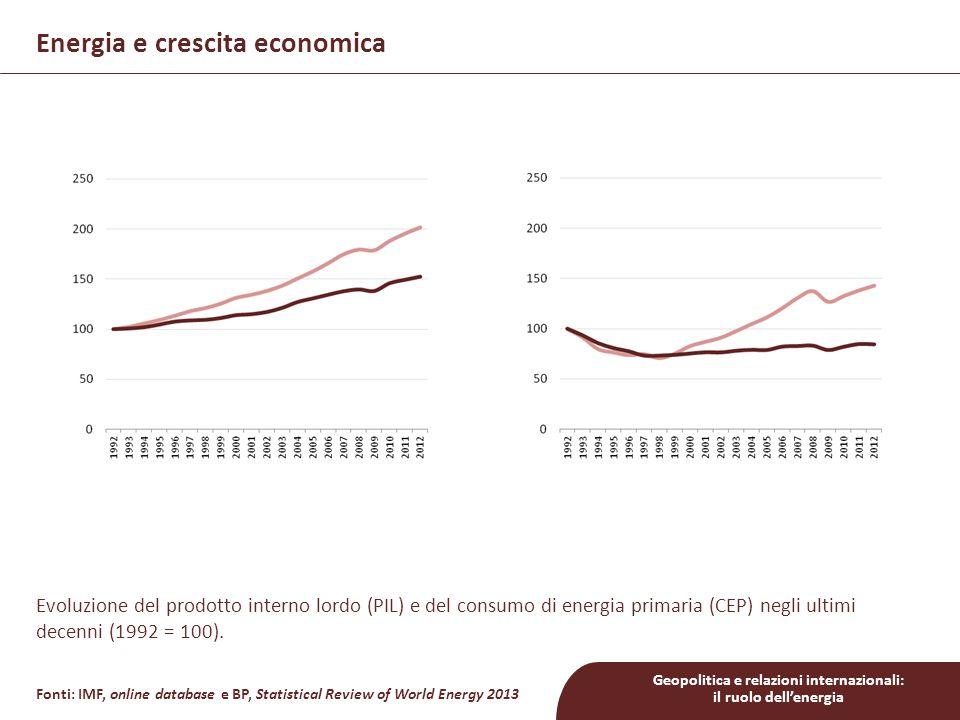 Energia e crescita economica