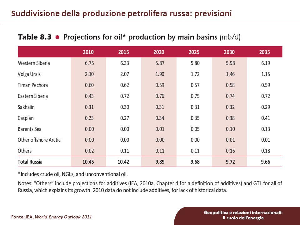 Suddivisione della produzione petrolifera russa: previsioni