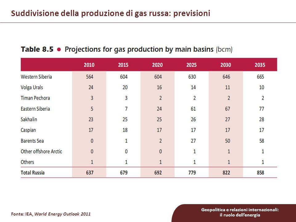 Suddivisione della produzione di gas russa: previsioni