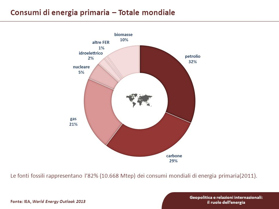 Consumi di energia primaria – Totale mondiale
