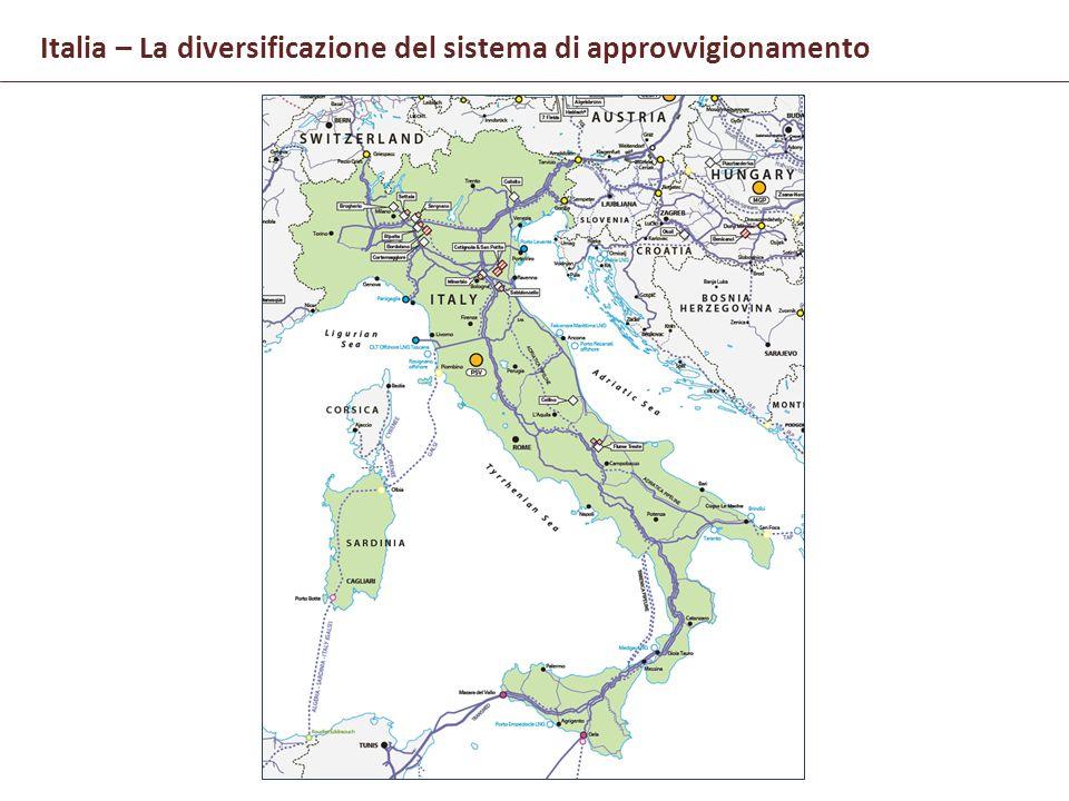 Italia – La diversificazione del sistema di approvvigionamento