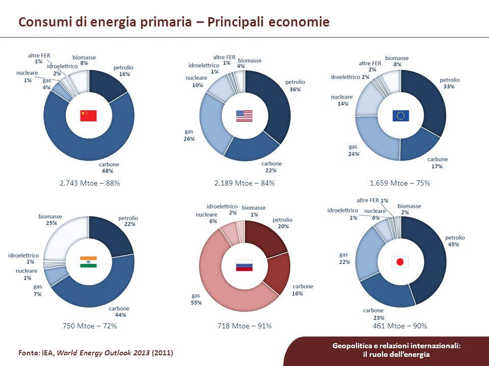 Consumi di energia primaria – Principali economie