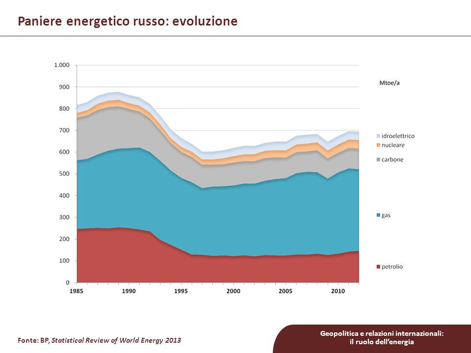 Paniere energetico russo: evoluzione