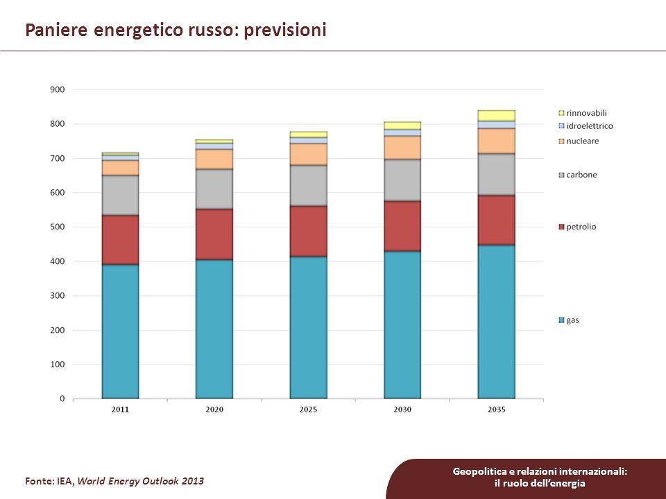 Paniere energetico russo: previsioni