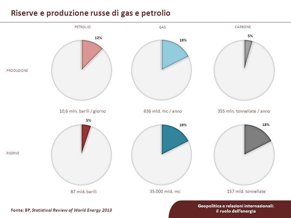 Riserve e produzione russe di gas e petrolio