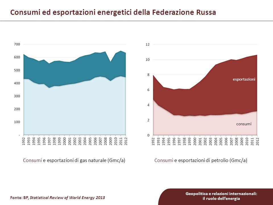 Consumi ed esportazioni energetici della Federazione Russa