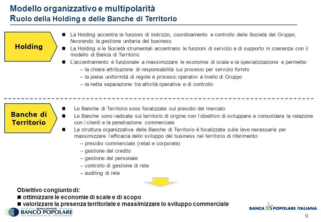 Modello organizzativo e multipolarità Holding di Gruppo