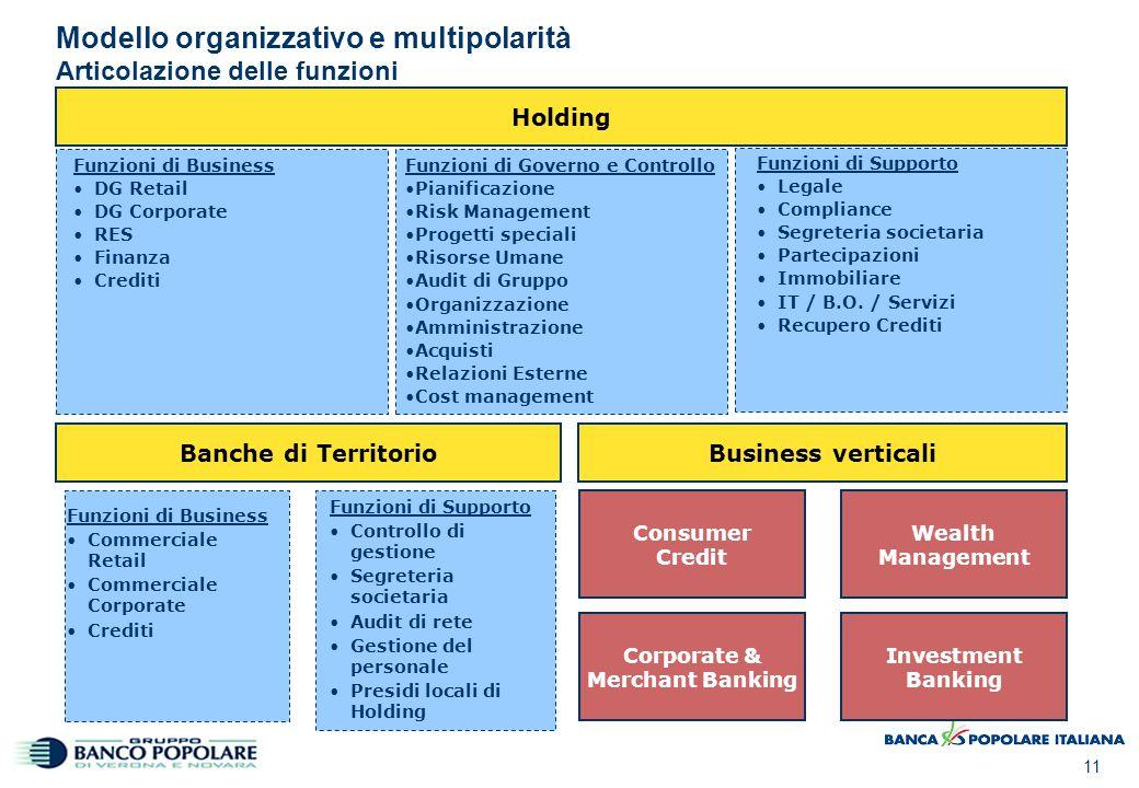 Modello organizzativo e multipolarità Assetto Banche di Territorio
