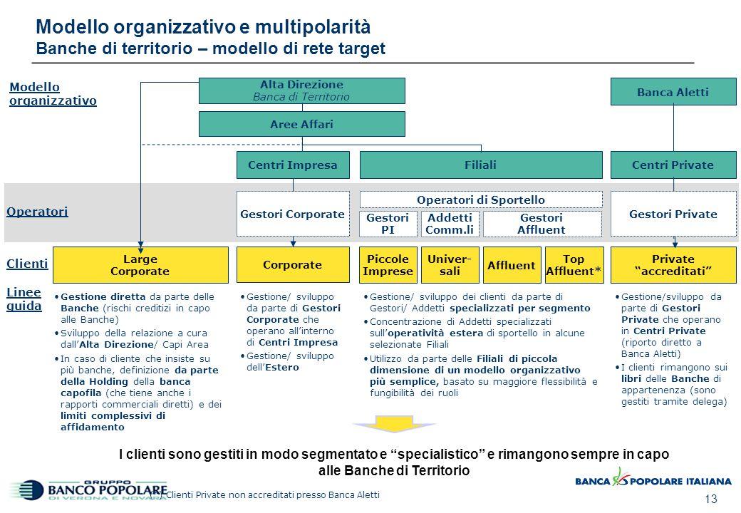 02/04/2017 11:16 Modello organizzativo e multipolarità Linee guida nella definizione dei poli territoriali.