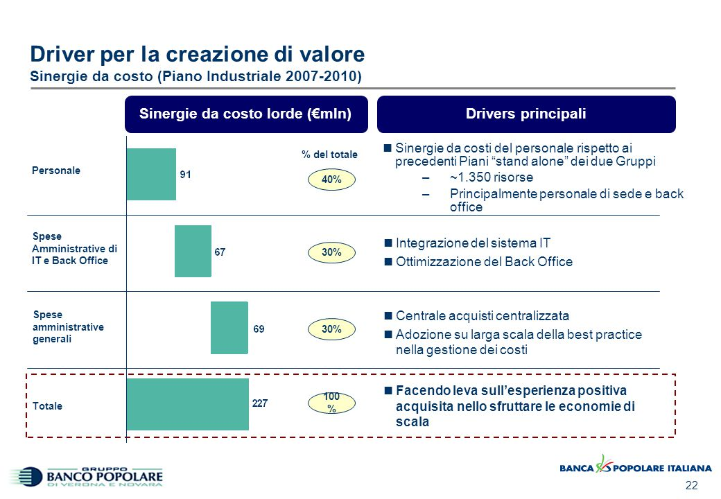 02/04/2017 11:16 Driver per la creazione di valore Economie di Scala e Best Practice nei costi di IT e Back Office.