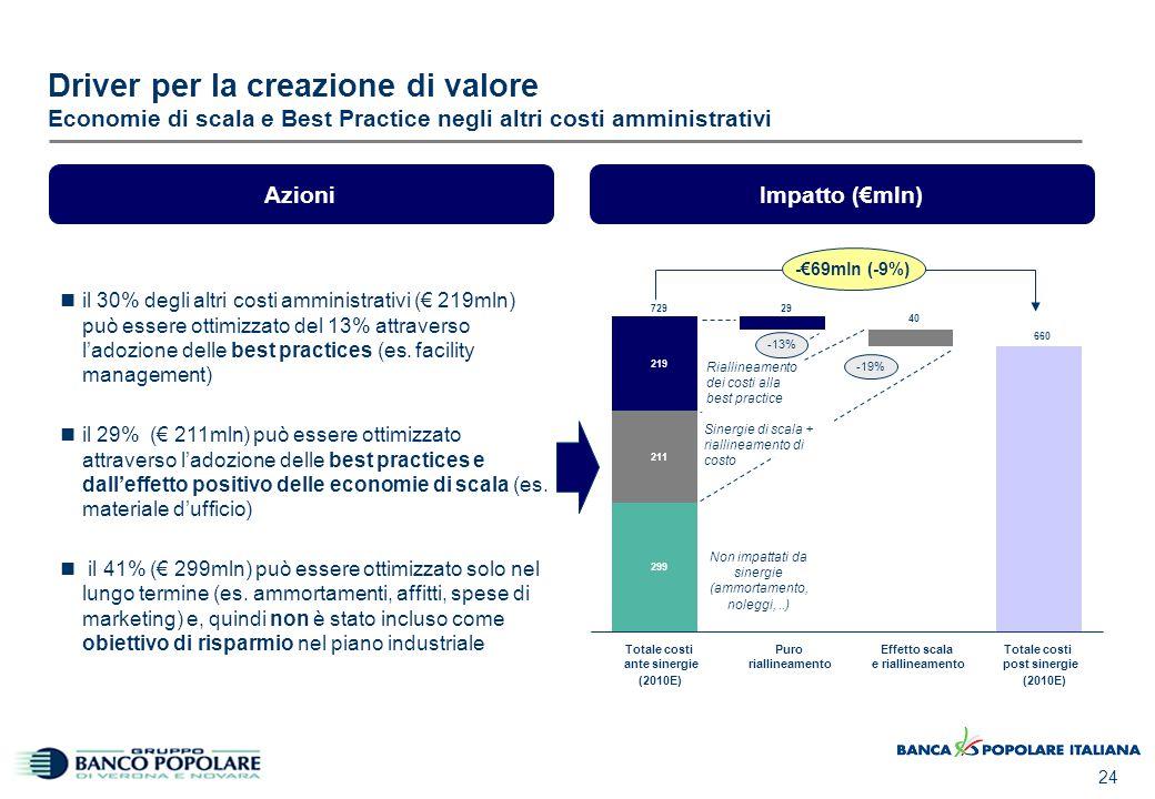 Driver per la creazione di valore Ricavi (Piano Industriale 2007-2010)