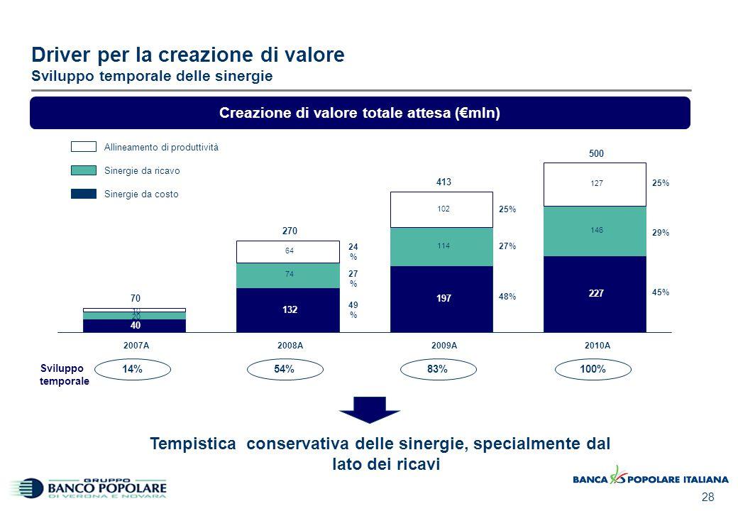 02/04/2017 11:16 Driver per la creazione di valore Riserve non incluse nel Piano Industriale. Riserve.