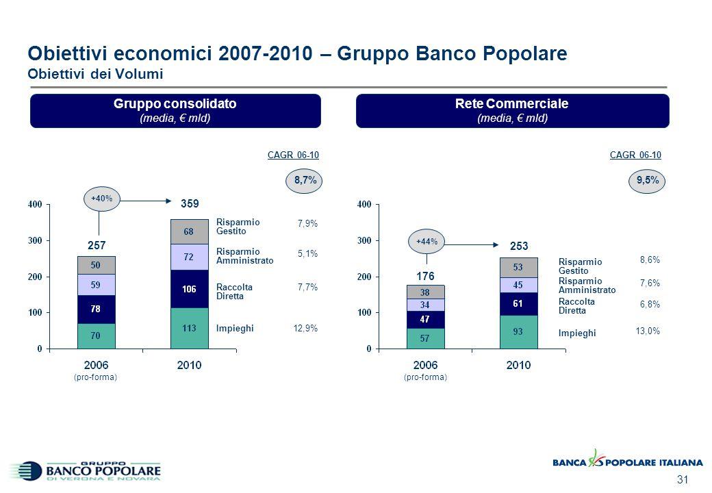 02/04/2017 11:16 Obiettivi economici 2007-2010 – Gruppo Banco Popolare Obiettivi di Redditività. CAGR.