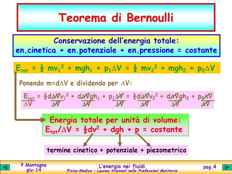 Teorema di Bernoulli Conservazione dell'energia totale: