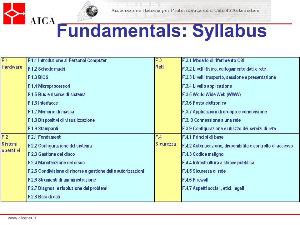 Fundamentals: Syllabus