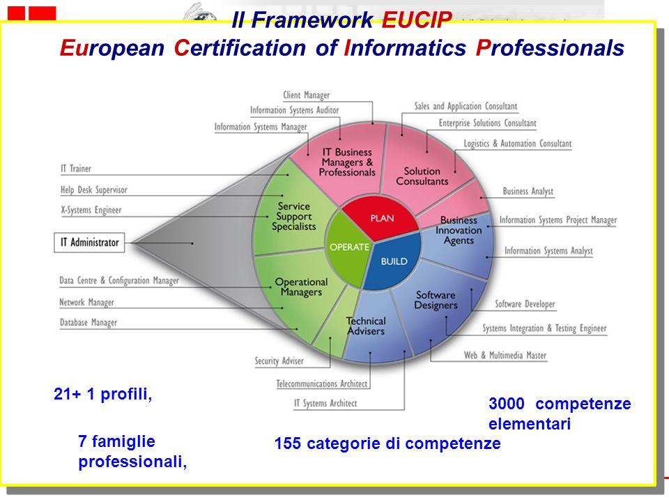 European Certification of Informatics Professionals