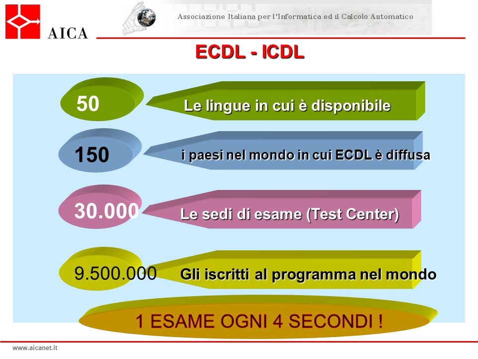 50 150 30.000 ECDL - ICDL 9.500.000 1 ESAME OGNI 4 SECONDI !