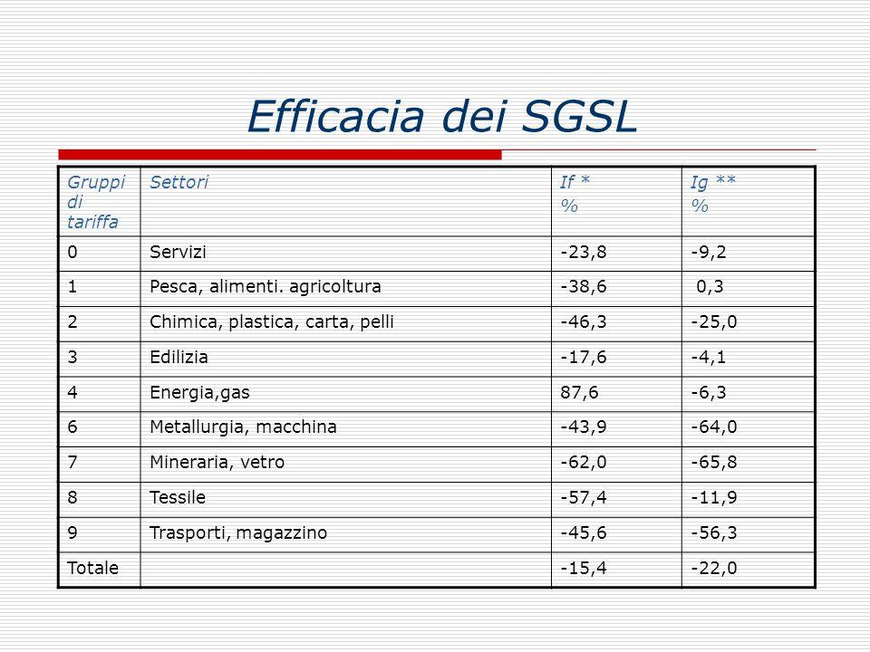Efficacia dei SGSL Gruppi di tariffa Settori If * % Ig ** Servizi