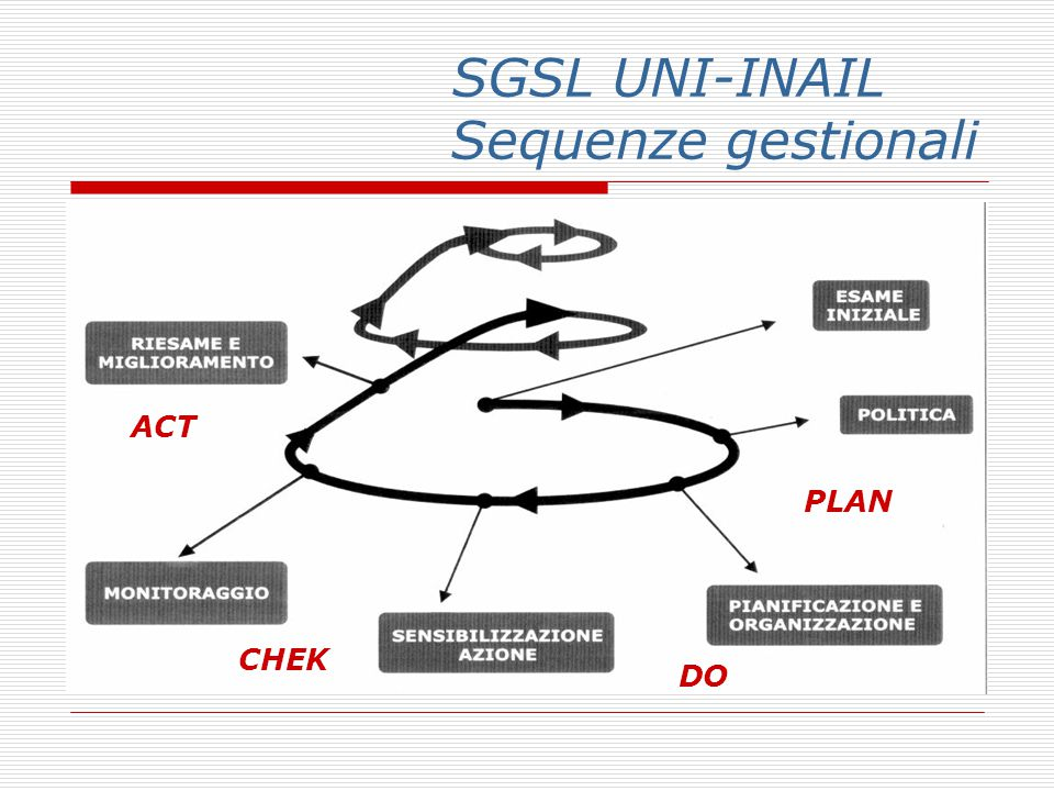 SGSL UNI-INAIL Sequenze gestionali